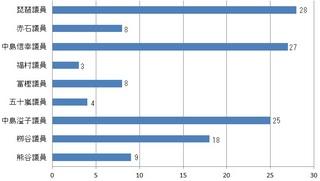 一般質問件数グラフ.jpg